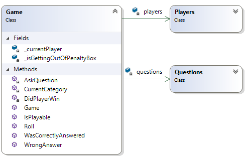 Class diagram showing the refactored Game class with the extracted classes Players and Questions