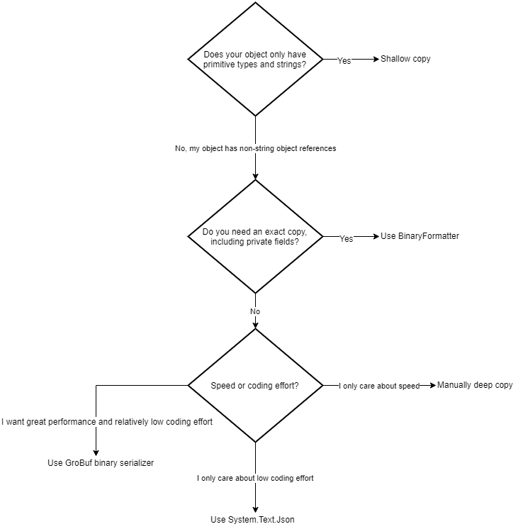 Decision tree to figure out which object copy method to use