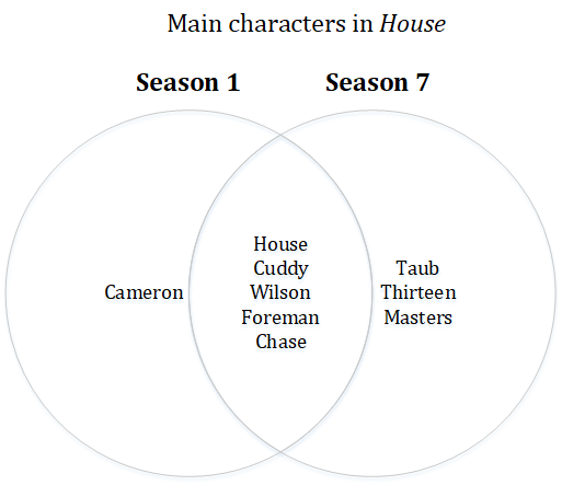 Venn Diagram showing main characters in the show House in seasons 1 and 7