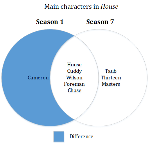 "Venn Diagram showing the set difference operation. This answers the question: ""Which characters appeared in season 1 but not in season 7?"""