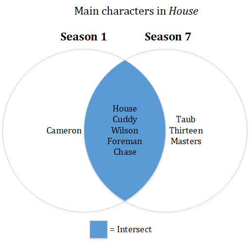 Venn Diagram showing set intersect. Shows main characters in the House that were in both seasons 1 and 7