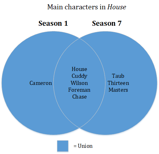Venn Diagram showing the set union of main characters that appeared in House seasons 1 and 7
