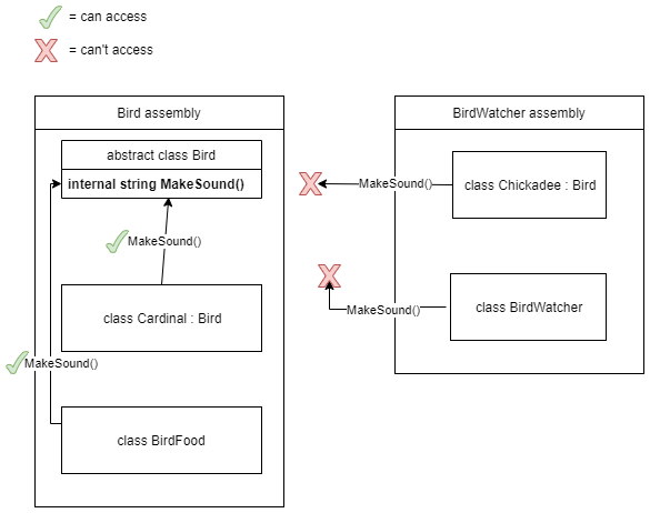 Diagram showing how the internal access modifier only allows access from the assembly