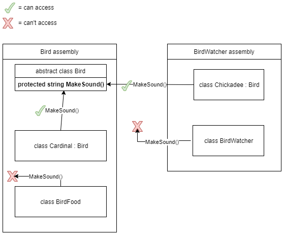 Diagram showing how the protected access modifier allows access from the class and subclass