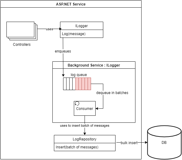 Design diagram - ASP.NET Service with controllers and a background service, which contains a log queue. The controllers enqueue messages to the log queue, and the messages are dequeued in batches and bulk inserted into the database.