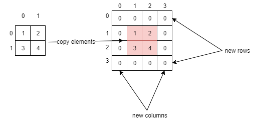 Padding a multidimensional array: Original 2D array is on the left. On the right is the padded 2D array with a new row on top and bottom, and a new column on the left and right sides. The elements from the original array are copied to the center of the new padded 2D array.