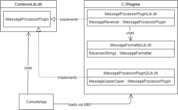 Component diagram showing the Console App, IMessageProcessorPlugin (in CommonLib.dll), and two plugins in two different assemblies. One of the assemblies has a dependency.